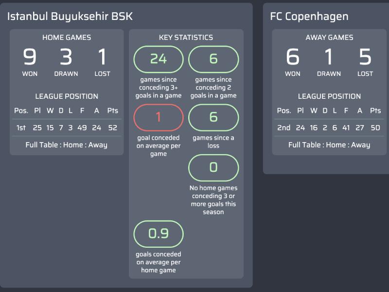 Máy tính dự đoán tỷ số bóng đá